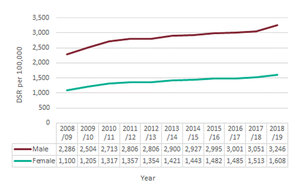 Figure 1: Admissions for alcohol-related conditions (Broad), England