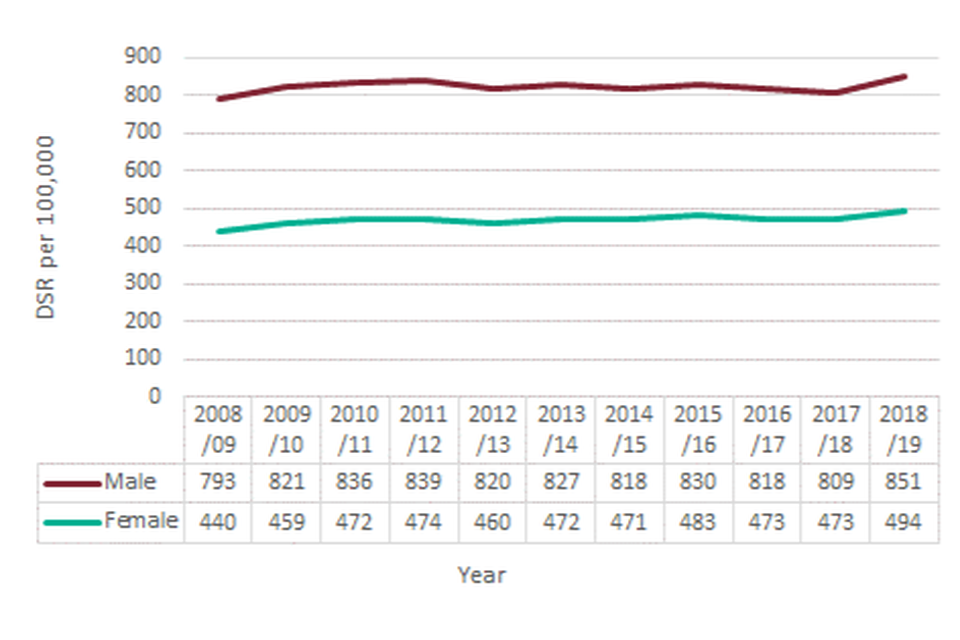 Figure 3: Admissions for alcohol-related conditions (Narrow), England