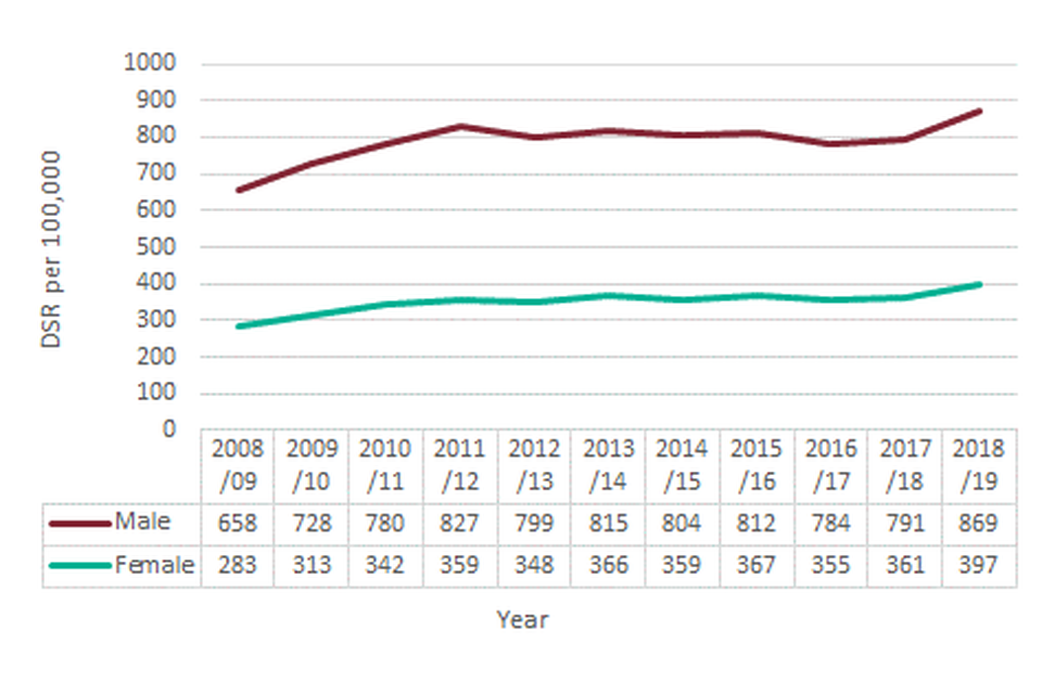 Figure 7: Admissions for alcohol-specific conditions, England