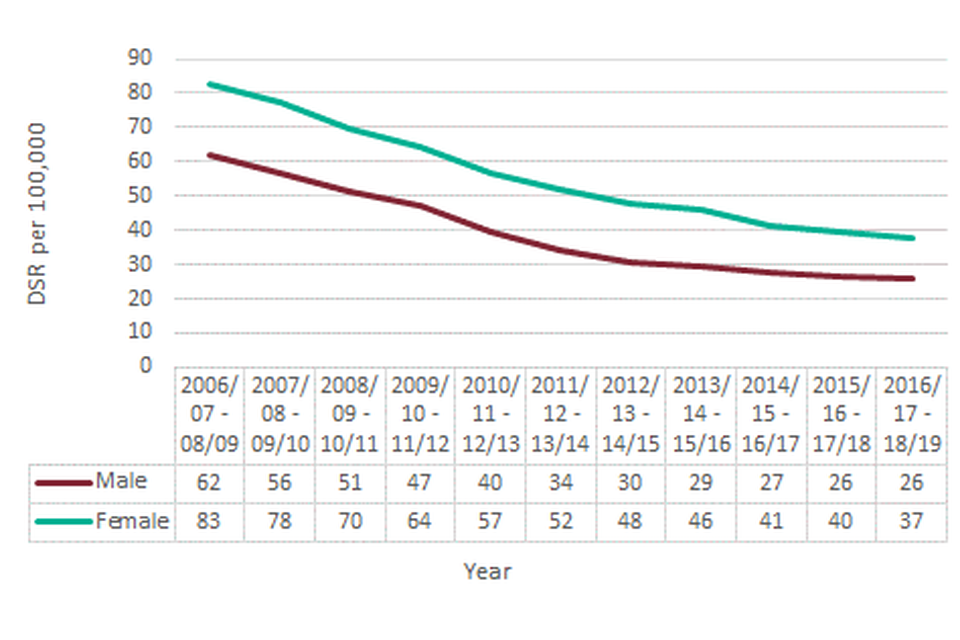 Figure 8: Under 18 admissions for alcohol-specific conditions, England