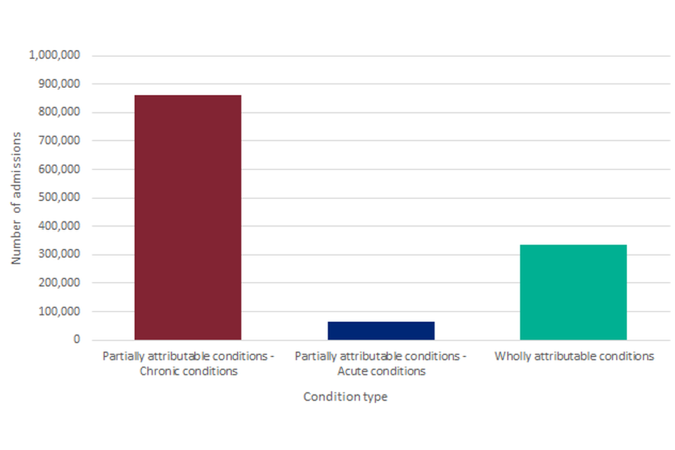 Figure 9: Number of alcohol-related admissions (Broad) by condition type, England, 2018/19