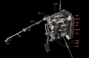 Diagram of Solar Orbiter instuments