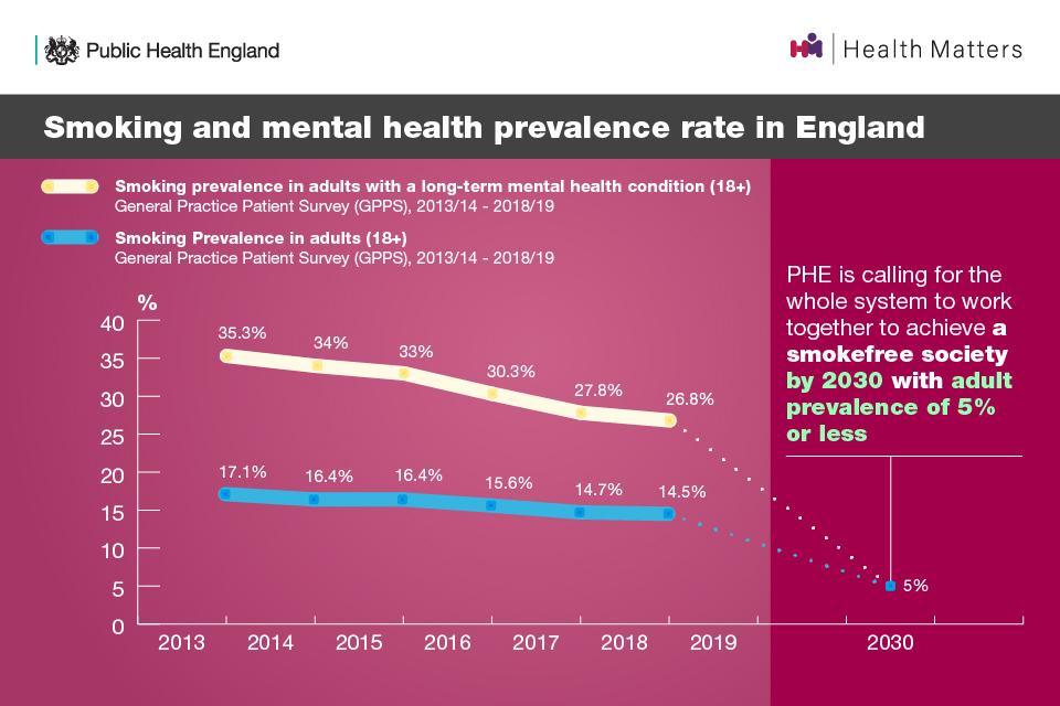 Smoking and mental health prevelance