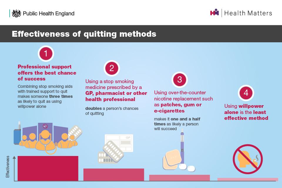 Effectiveness of quitting methods