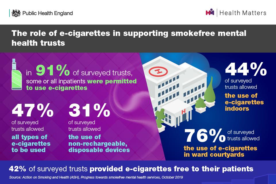 Smokefree NHS MH settings