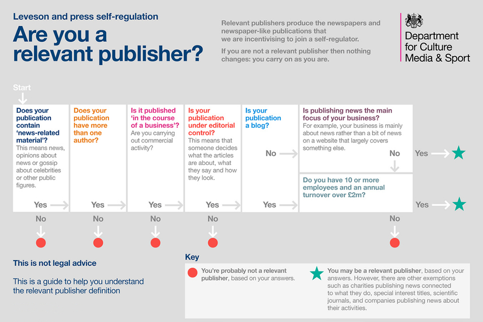 Relevant publisher diagram