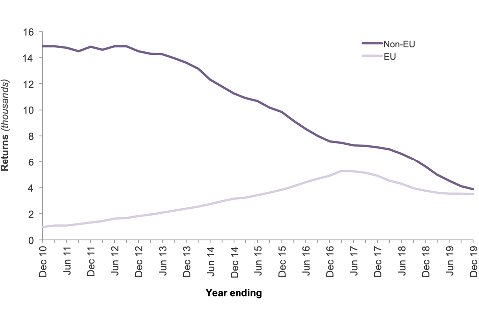 The chart shows the number of enforced returns for EU and non-EU nationals for the last 10 years.