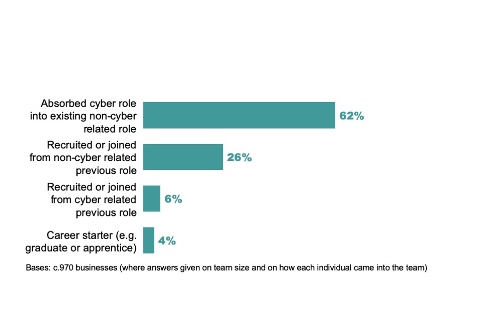 Figure 2.3: Percentage of those in cyber roles outside the cyber sector who have come in through particular career pathways