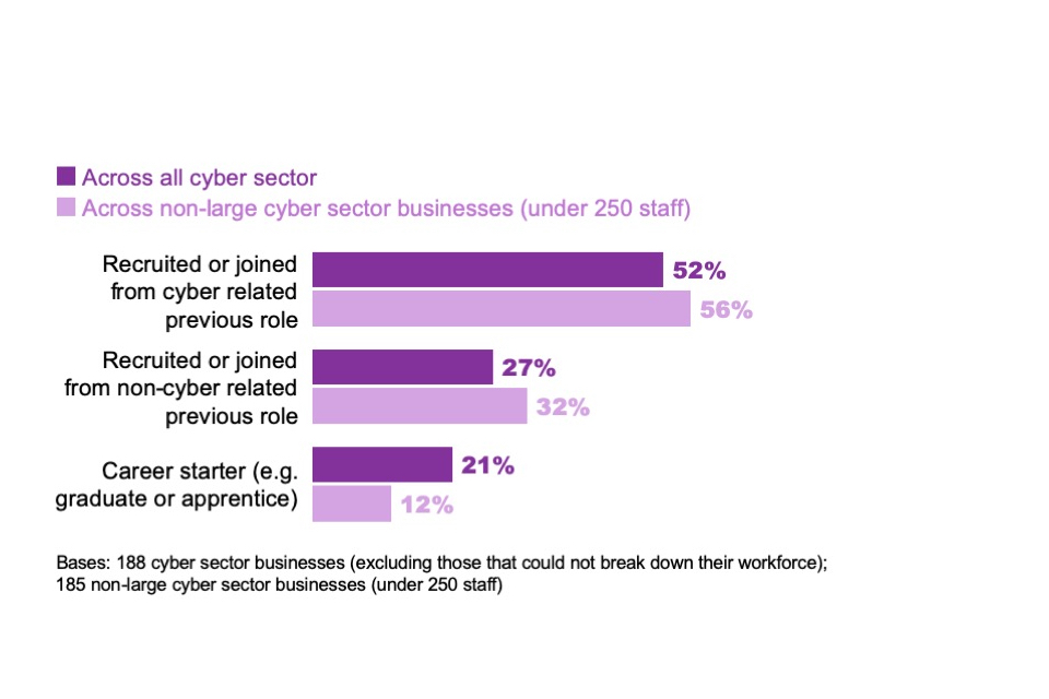 Figure 2.4: Percentage of cyber sector workforce who have come in through particular career pathways