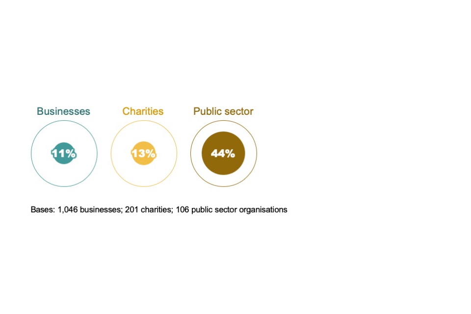Figure 2.5: Percentage of organisations where the cyber security role is included in job descriptions