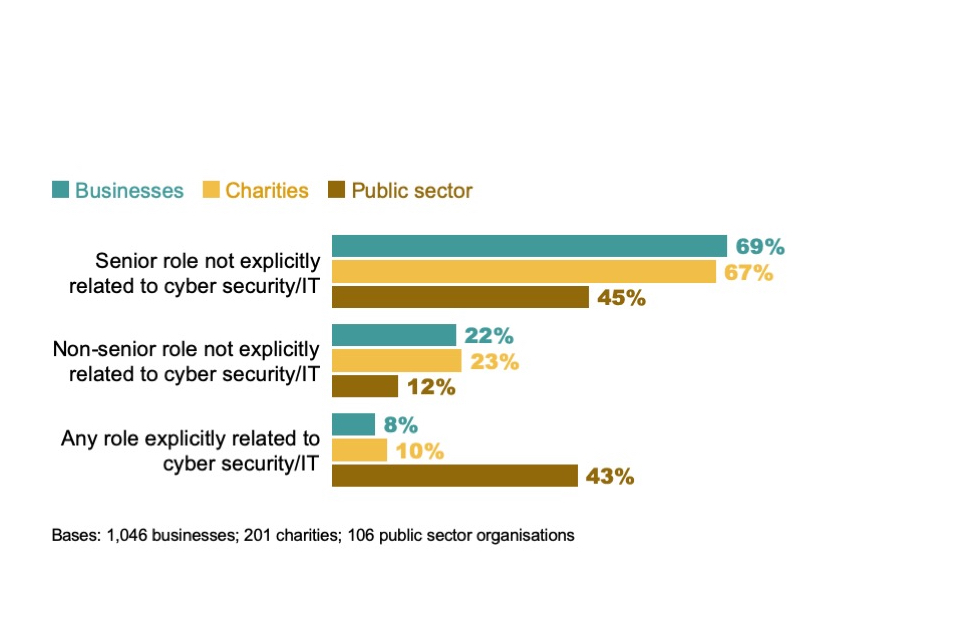 Figure 2.6: Percentage of organisations where the individual most responsible for cyber security falls into the following categories (based on their job title)