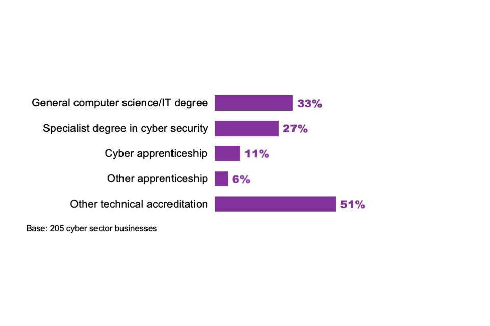 Figure 2.8: Percentage of cyber sector firms that have staff with the following types of qualifications or accreditations