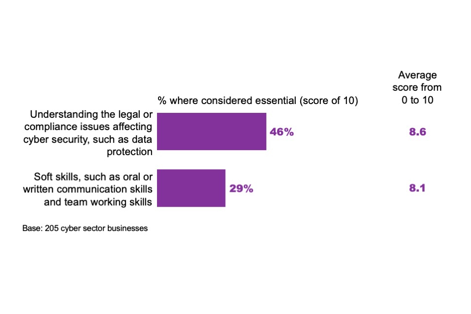 Figure 4.2: Perceived importance of various skills areas for those working in cyber security roles within cyber firms
