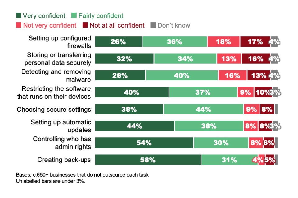 Figure 4.3: Extent to which businesses are confident in performing basic cyber security tasks (where such tasks are not outsourced)