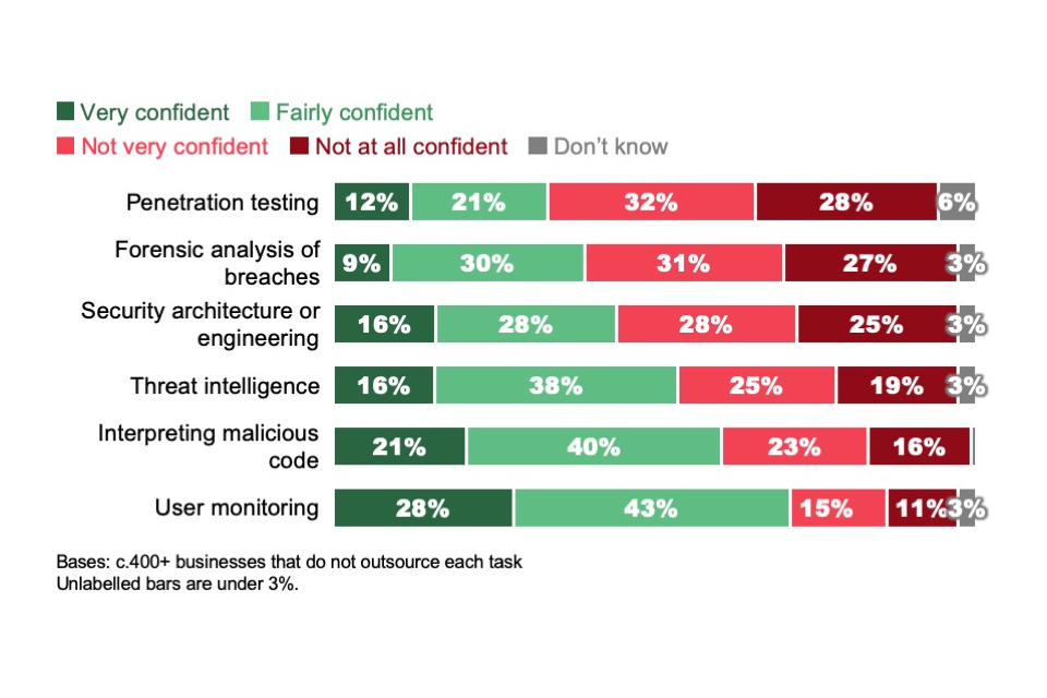 Figure 4.5: Extent to which businesses are confident in performing advanced cyber security tasks (where such tasks are identified as important for the business and not outsourced)
