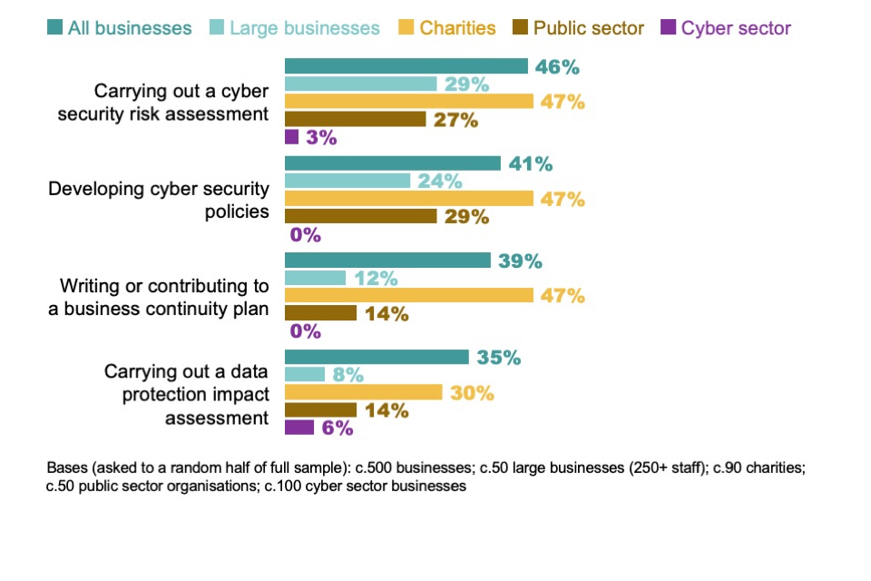 Figure 4.11: Percentage not confident in carrying out a range of cyber security governance tasks