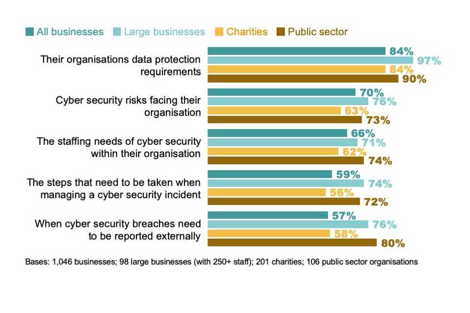 Figure 4.12: Percentage of cyber team heads that feel their organisation's senior managers understand the following aspects of cyber security very or fairly well
