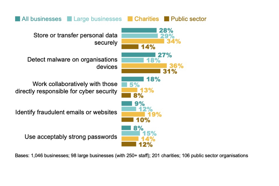 Figure 4.13: Percentage not confident in non-specialist staff being able to carry out various tasks that can impact on cyber security