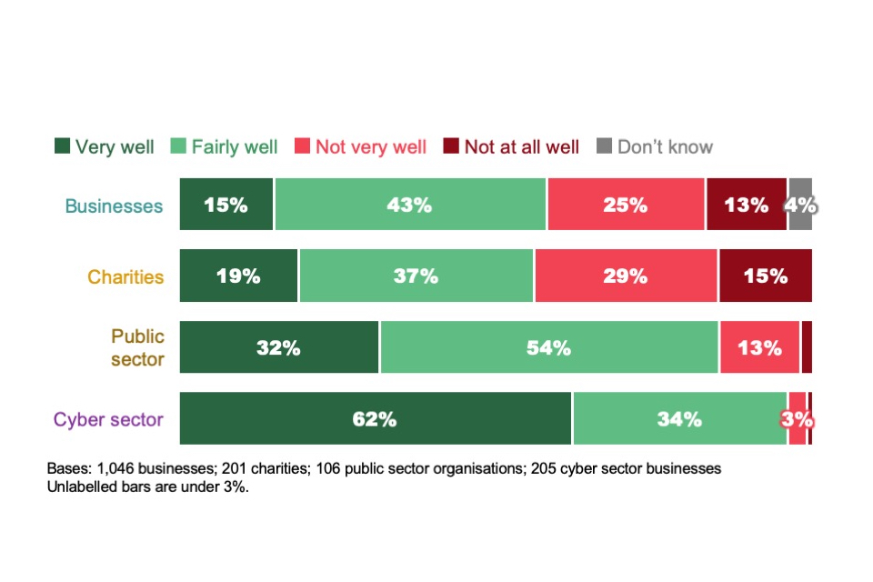 Figure 5.1: Extent to which organisations feel they understand their cyber security training needs