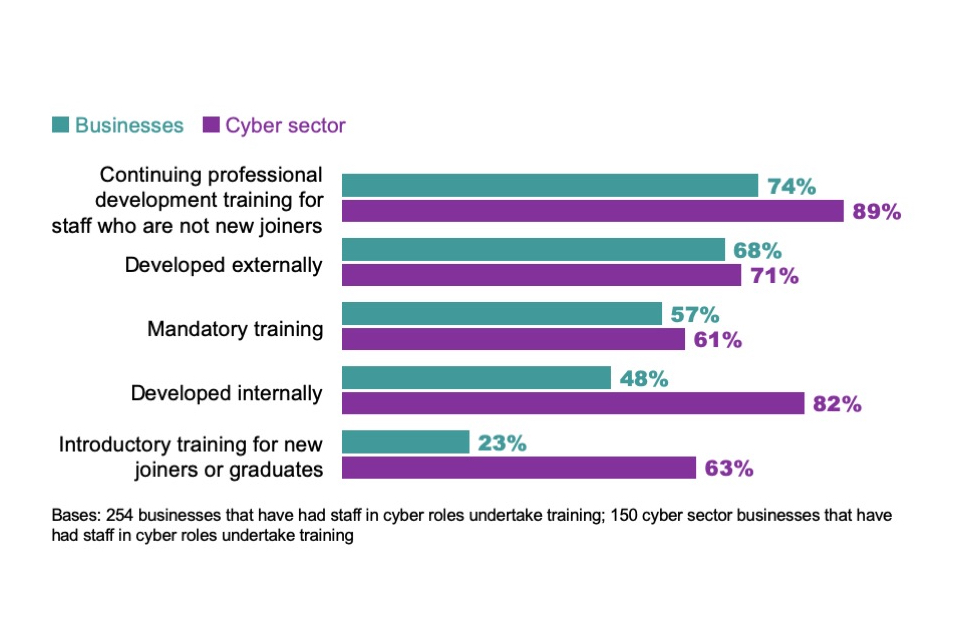 Figure 5.3: Percentage of organisations where staff in cyber roles have undertaken the following type of training in the last 12 months, among the organisations that have provided training to this group