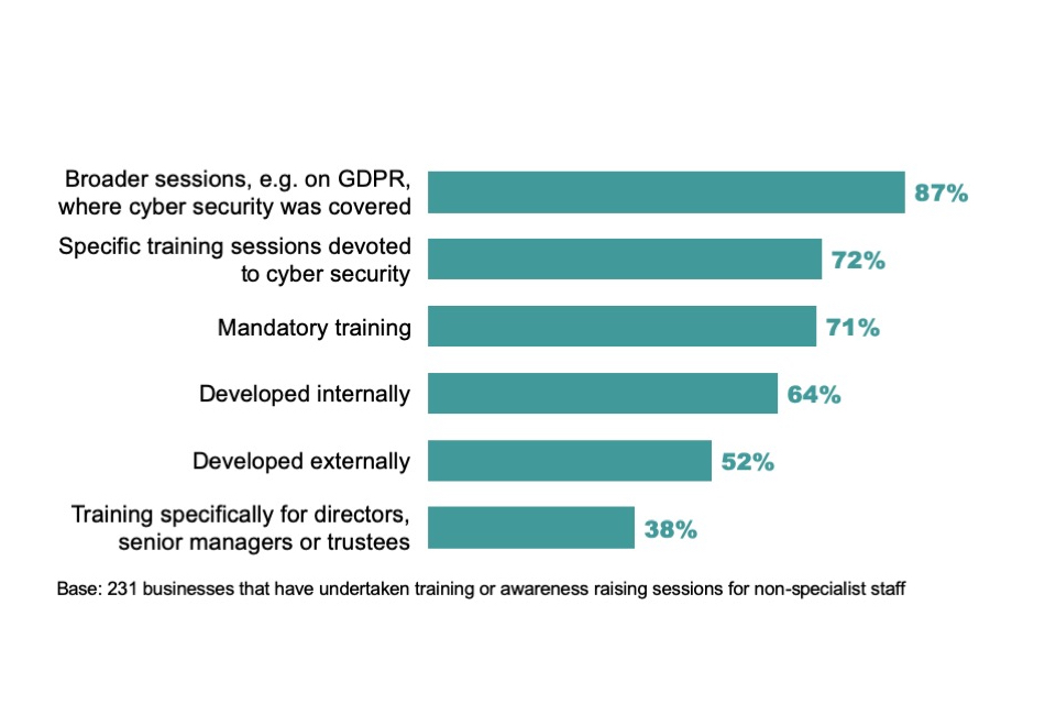 Figure 5.4: Percentage of businesses where non-specialist staff have attended the following type of cyber security training or awareness raising sessions in the last 12 months, among the businesses that have provided training to this group