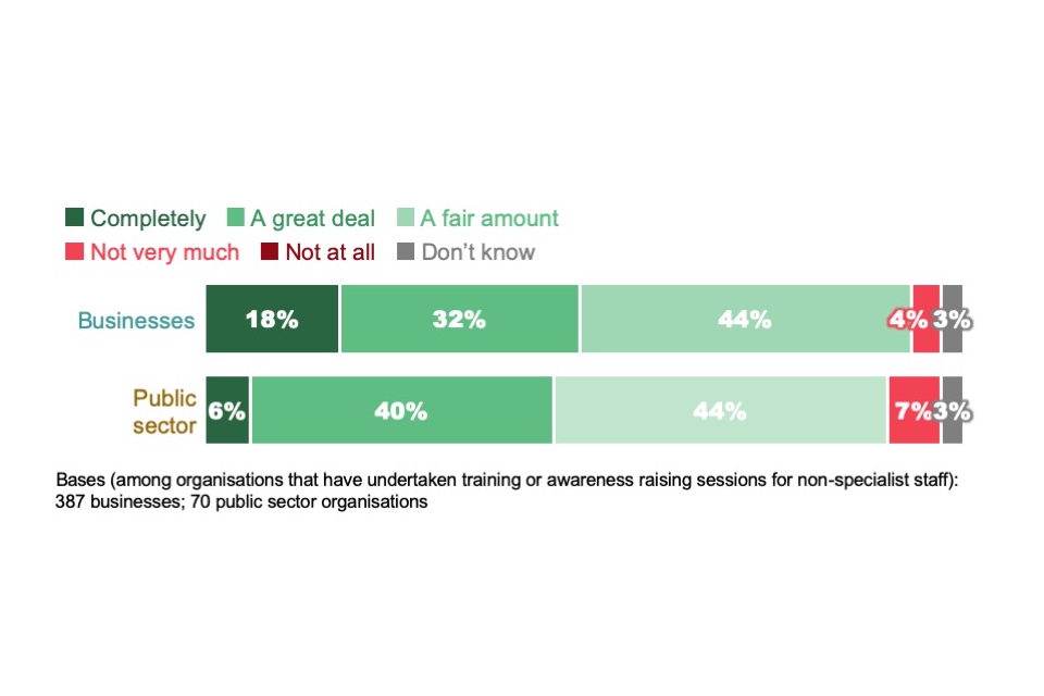 Figure 5.6: Extent to which organisations feel that the cyber security training or awareness raising sessions for non-specialist staff met their needs (where such sessions have been administered)