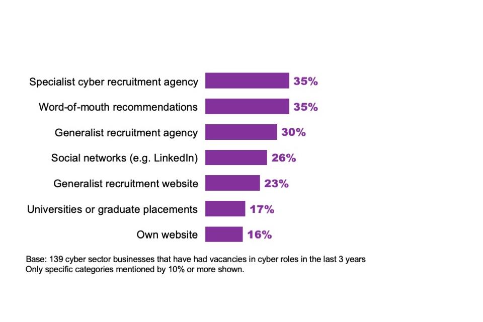 Figure 6.1: Percentage of cyber firms with vacancies in the last 3 years that have used the following recruitment methods (unprompted)