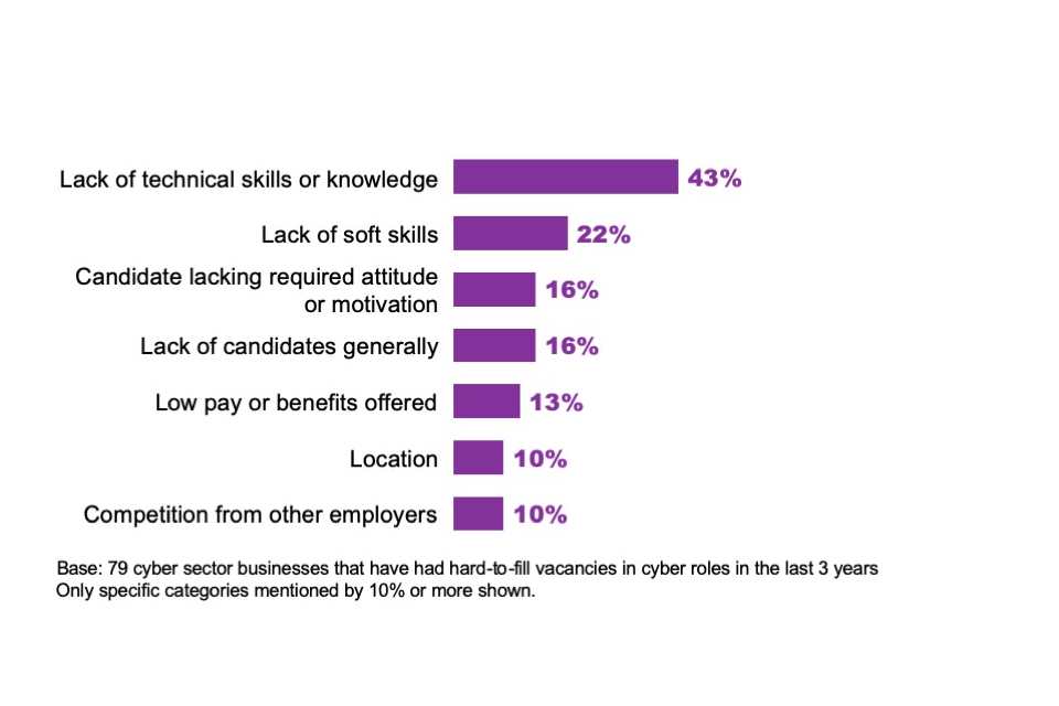 Figure 6.2: Most common unprompted reasons offered by cyber sector businesses for having hard-to-fill vacancies