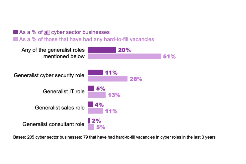 Figure 6.3: Percentage of cyber sector businesses that have found it hard to fill the following generalist job roles (multiple answers allowed)