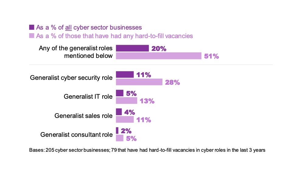 Figure 6.4: Percentage of cyber sector businesses that have found it hard to fill the following specialist job roles (multiple answers allowed)