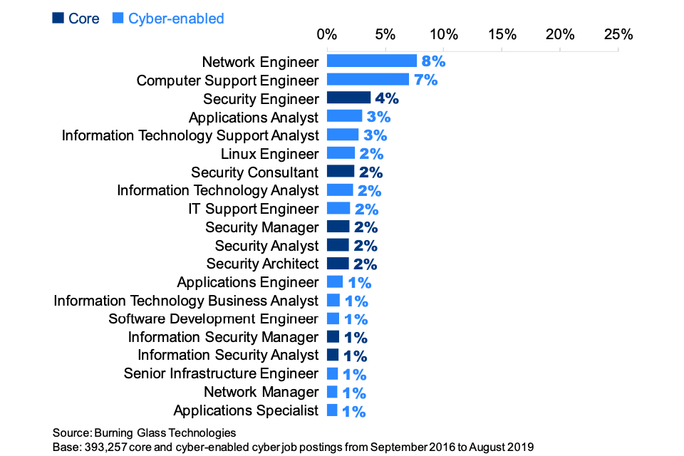 Figure 7.5: Top 20 recurring job titles among the 393,257 core and cyber-enabled job roles identified