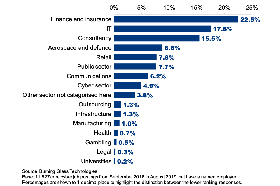 Figure 7.6: Percentage of job adverts for core cyber roles coming from specific sectors (where the employer is named)