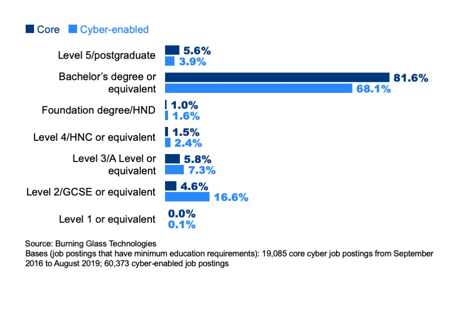 Figure 7.8: Percentage of core and cyber-enabled job postings asking for the following minimum levels of education (where any minimum requirement is identified)