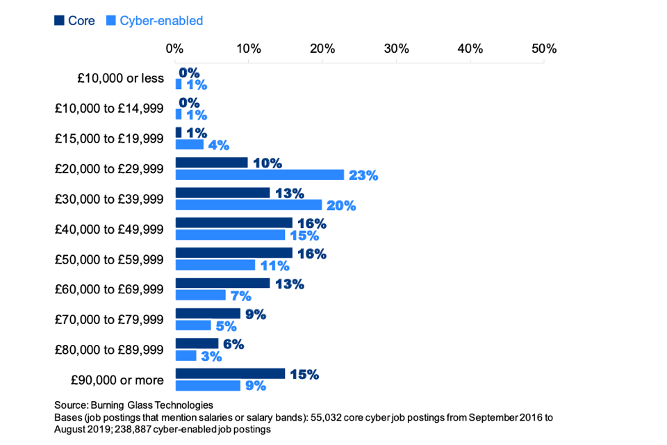 Figure 7.10: Percentage of core and cyber-enabled job postings offering the following salaries (where the salary or salary range is advertised)