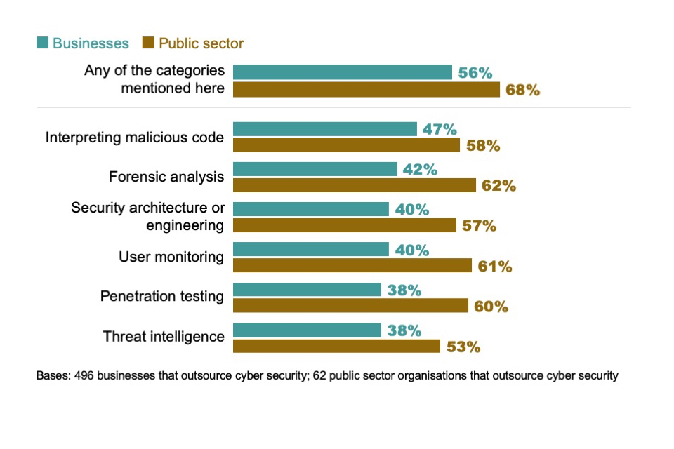 Figure 8.3: Percentage of organisations outsourcing various advanced cyber security functions, among those that outsource any aspects