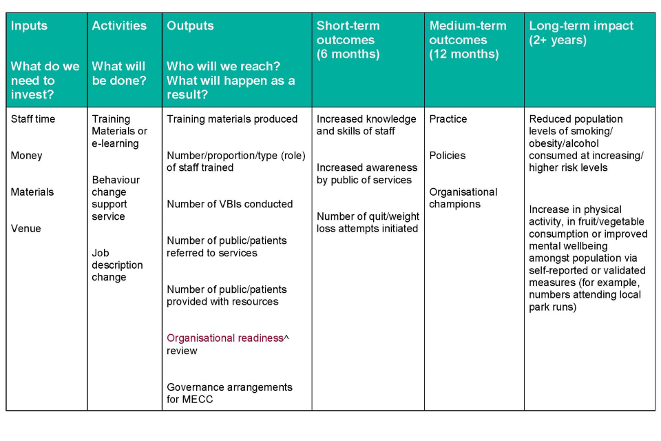 Table 2 Example Logic Model for MECC