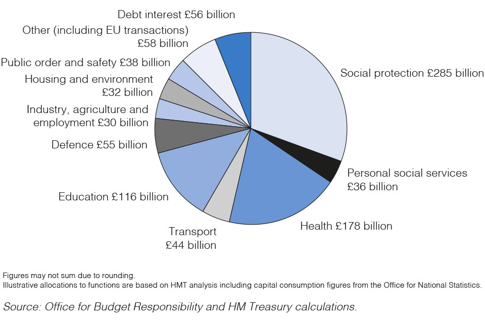 Chart 1: Public sector spending 2020-21