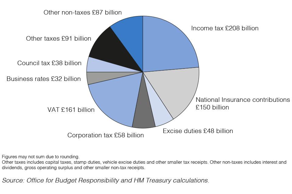 Chart 2: Public sector current receipts 2020-21