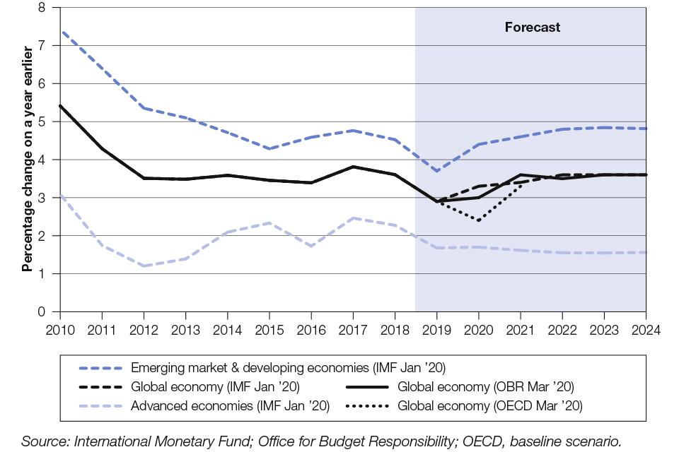 Chart 1.1: Global GDP growth