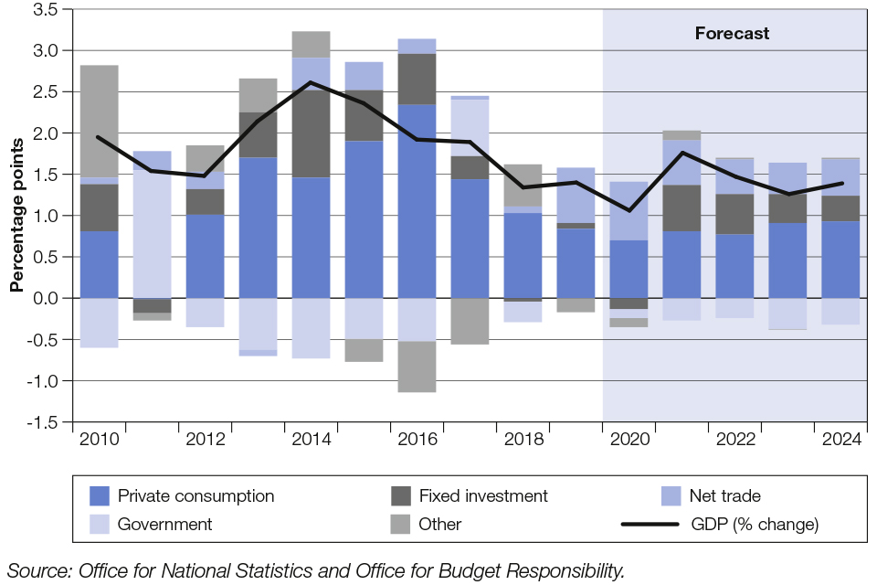 Chart 1.2: UK GDP – contributions to annual GDP growth