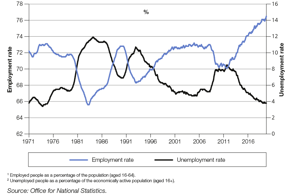 Chart 1.3: UK employment and unemployment rates since 19711,2
