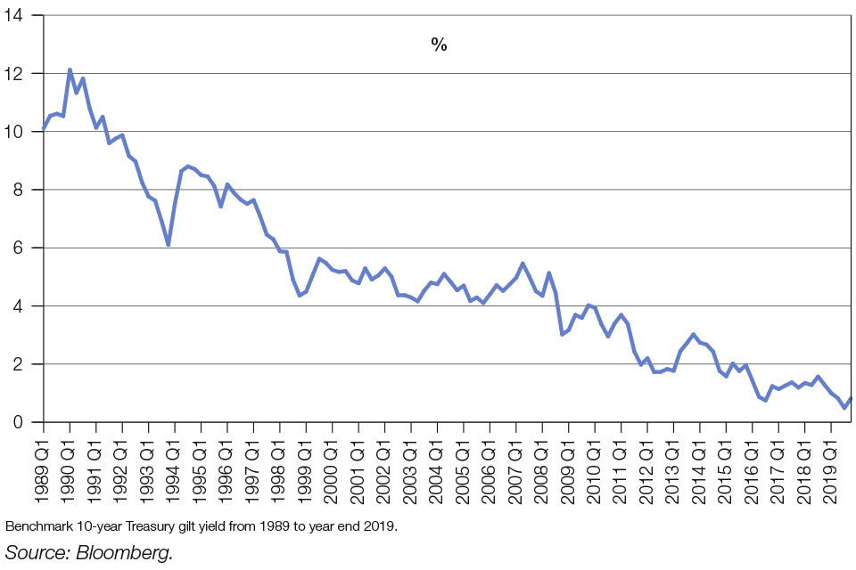 Chart 1.7: Historical quarterly 10-year gilt yields from 1989 to 2019