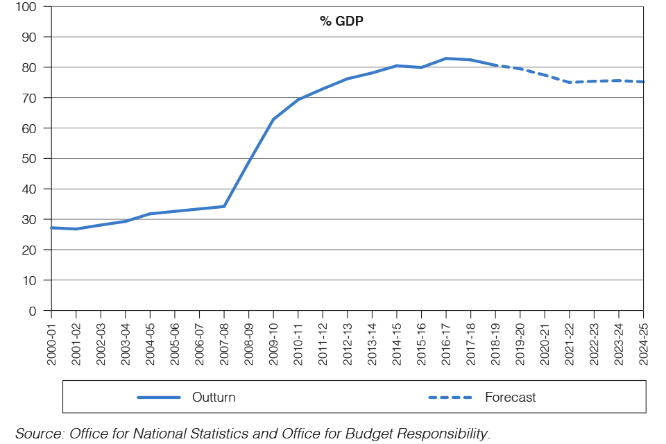 Chart 1.8: Public sector net debt from 2000-01 to 2024-25