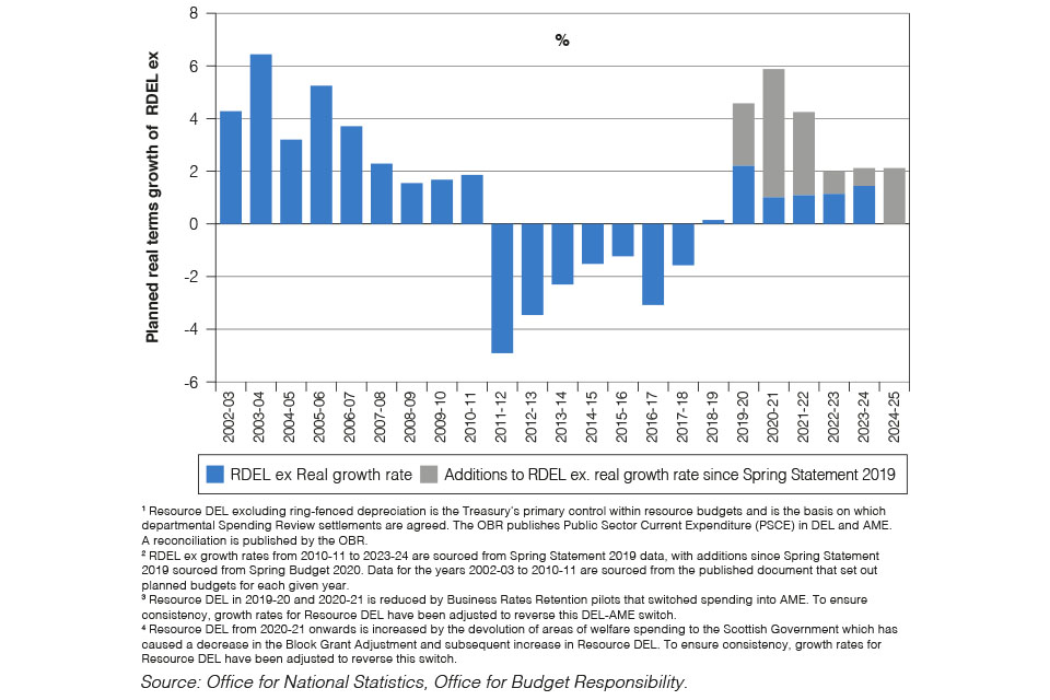 Chart 1.9: Resource DEL excluding depreciation growth from 2002-03 to 2024-251, 2, 3, 4