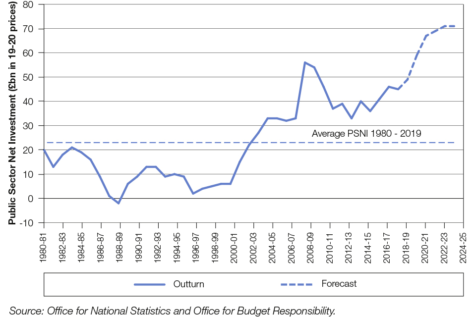 Chart 1.10: Public sector net investment from 1980-81 to 2024-25