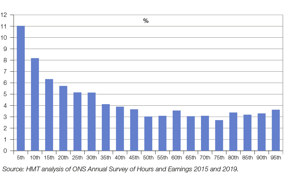 Chart 1.12: Percentage change in individual full-time employee gross weekly real earnings across the UK, 2015 to 2019, at example percentile points