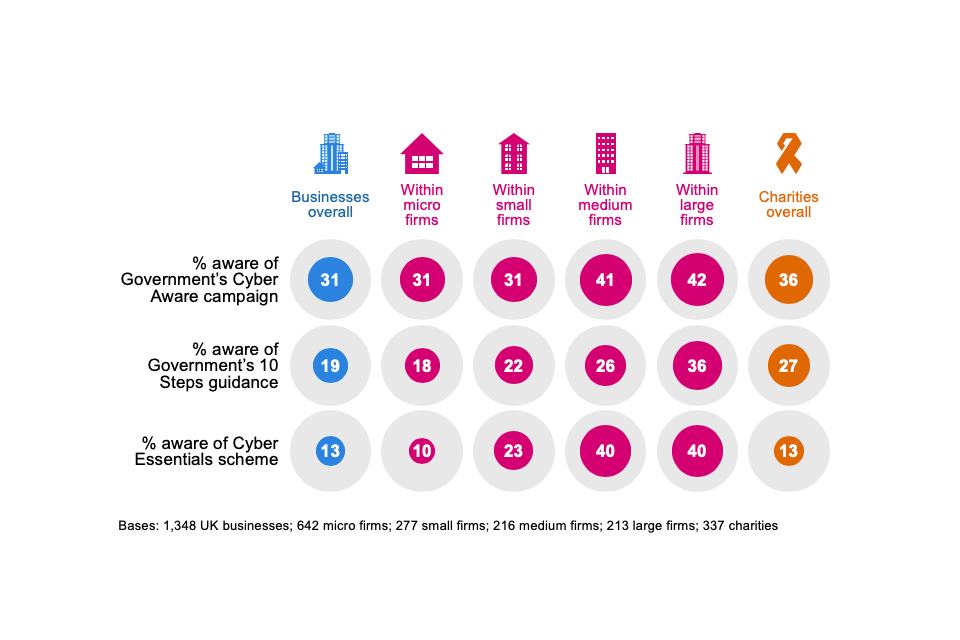Figure 3.6: Percentage of organisations aware of the following government initiatives, guidance or communication campaigns