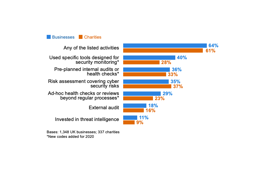 Figure 4.1: Percentage of organisations that have carried out the following activities to identify cyber security risks in the last 12 months