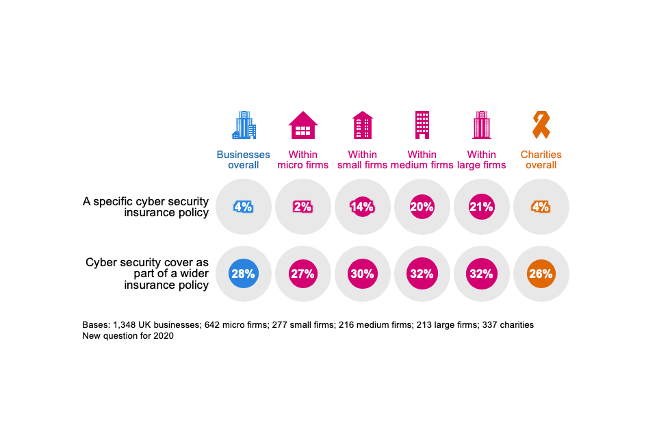 Figure 4.3: Percentage of organisations that have the following types of insurance against cyber security risks