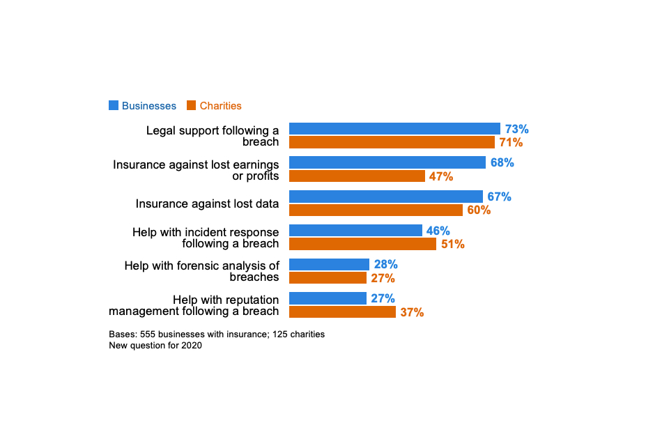 Figure 4.4: Percentage of organisations that have the following coverage through cyber insurance policies, among those that have any form of cyber insurance